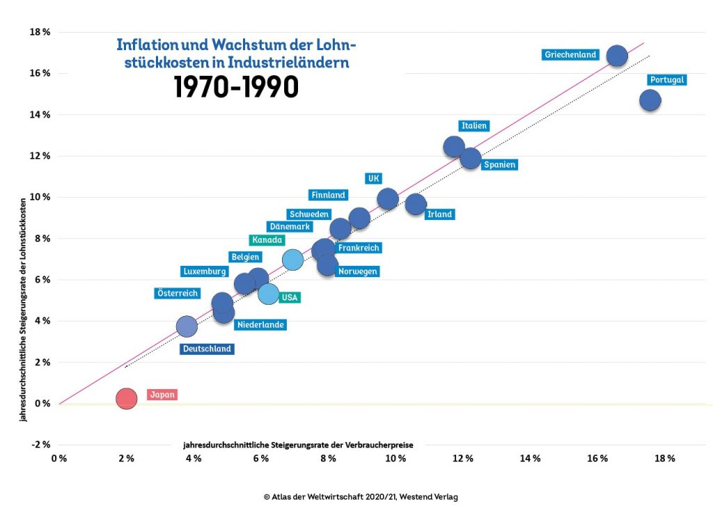 Inflation und Wachstum der Lohnstückkosten in Industrieländern 1970-1990
